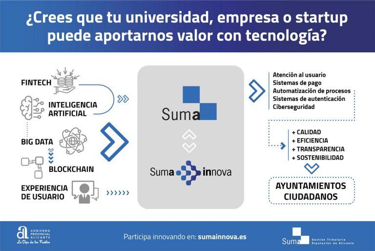 SUMA busca soluciones tecnológicas e innovadoras de universidades, empresas o startups