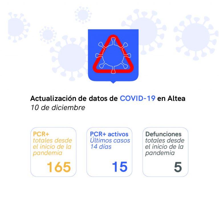 Altea alcanza máximos históricos en casos de COVID-19