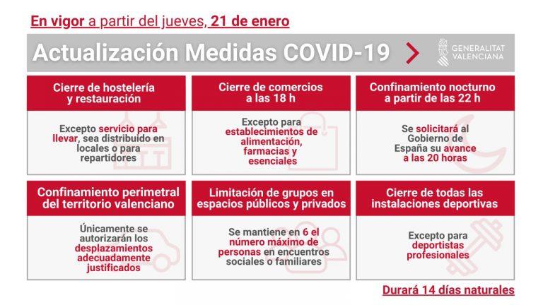 Nuevas Medidas anti covid en la Generalitat Valenciana